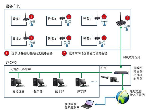 03设备信息化架构图
